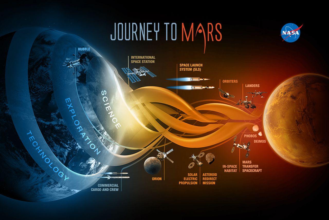NASA – полет на Марс 12 человек